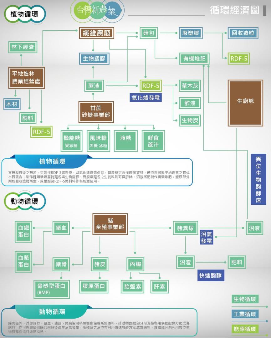 台糖新農業循環經濟圖-完整說明請下載PDF檔檢視