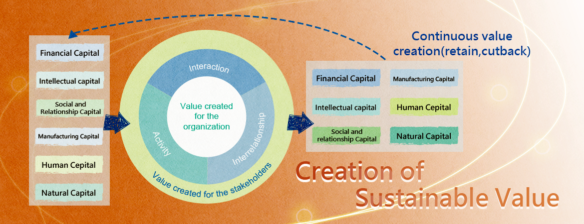 CREATION OF SUSTAINABLE VALUE